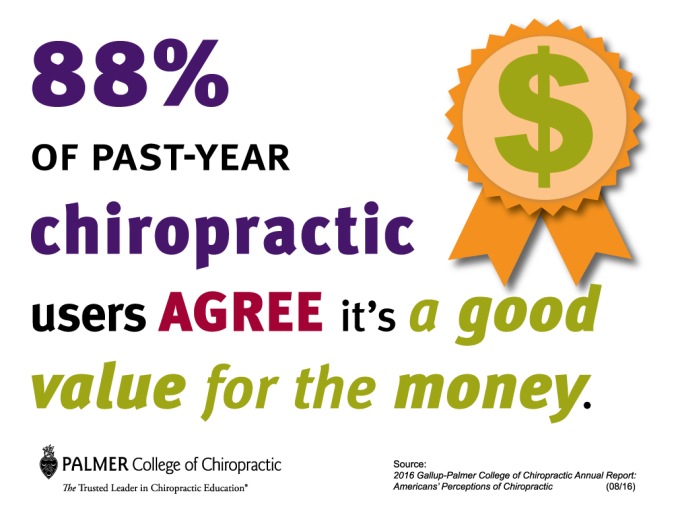 gallup-chiropractic-users-agree-its-a-good-value