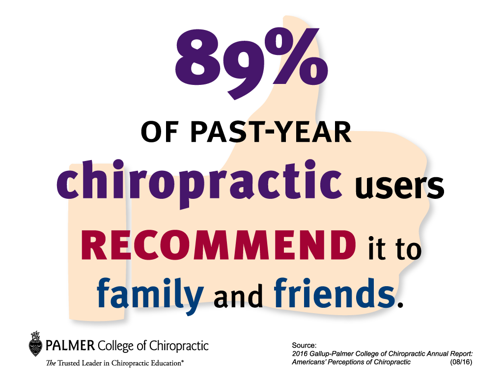 gallup-chiropractic-users-recommend-it-to-family-and-friends