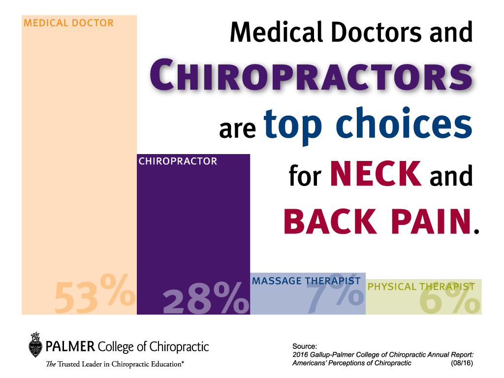 gallup-top-choices-for-neck-and-back-pain